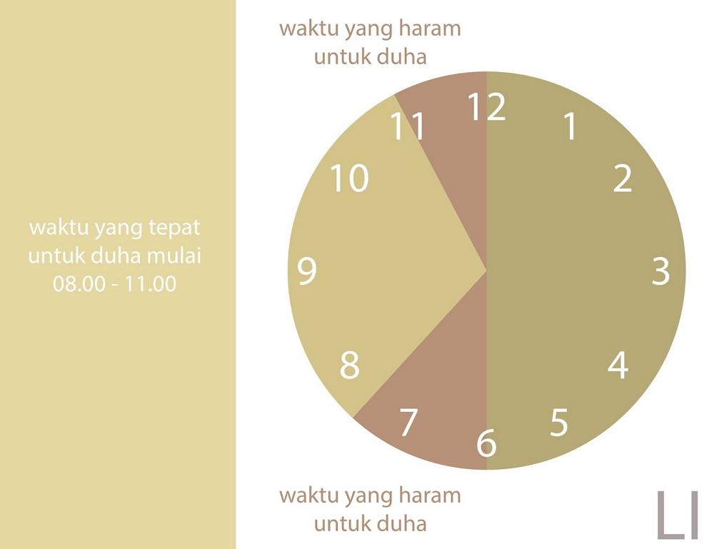 Tata Cara Sholat DHUHA : Niat, Doa, Bacaan dan Waktu LENGKAP