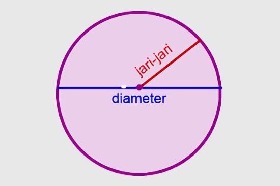 Diameter dan jari-jari lingkaran