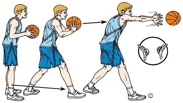 Peraturan Bola Basket - Melempar dan memukul bola