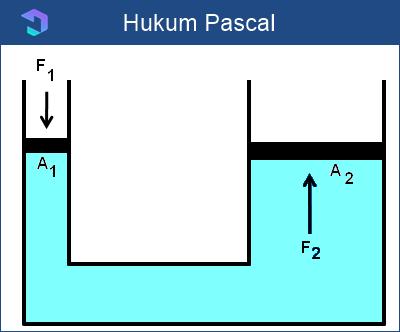 Rumus Hukum Pascal