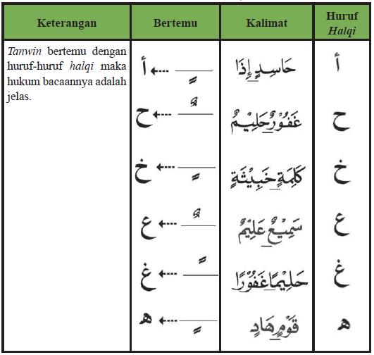 Contoh dari bacaan Izhar yang dibaca dengan jelas ketika nun mati bertemu dengan huruf izhar yaitu seperti pada di bawah ini :