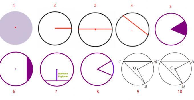 Unsur-Unsur Lingkaran