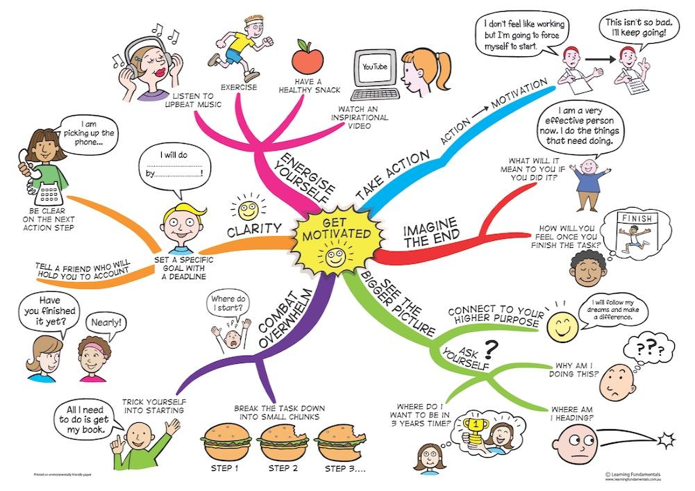 Contoh Mind Mapping Diri Sendiri