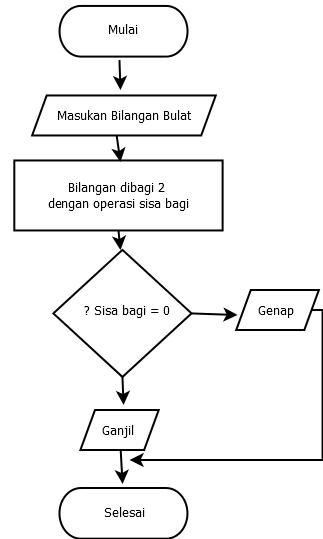 Contoh Flowchart untuk Menentukan Bilangan yang Genap dan Ganjil