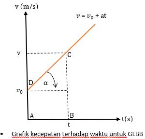 grafik v terhadap t pada GLBB - Rumus GLBB