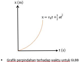 grafik x terhadap t pada glbb - Rumus GLBB