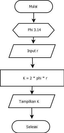 Contoh Flowchart untuk Menghitung Keliling Lingkaran