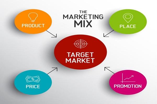 Tujuan dan Konsep Strategi Pemasaran