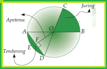 Unsur-Unsur Lingkaran dan Penjelasannya