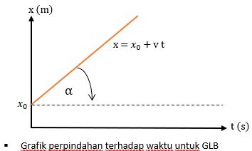 x terhadap t untuk GLB - Rumus GLB
