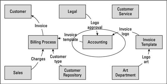 Fungsi Data Flow Diagram