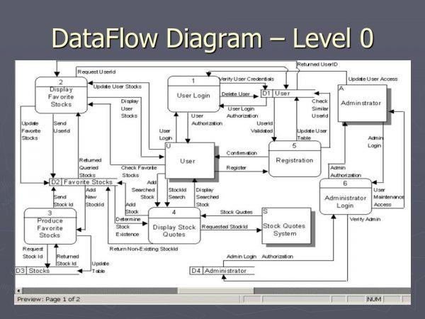 Pengertian DFD dan Fungsinya