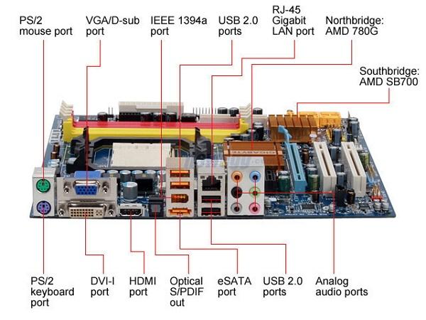 port input-output