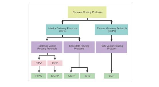 Jenis-Jenis Routing Berdasarkan Class in Routing Protocol
