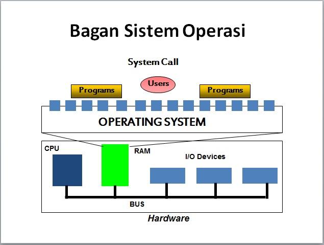 Bagan Cara kerja Sistem Operasi