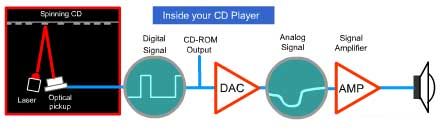 understanding of compact disks and how they work