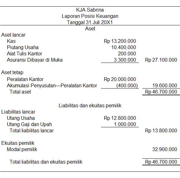 Contoh Laporan Keuangan Rumah Sakit