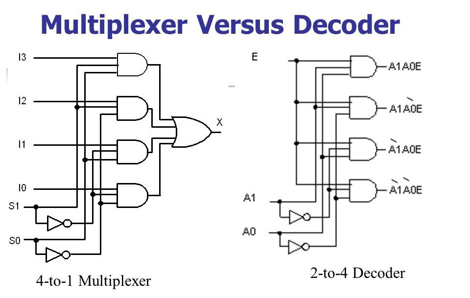 Pengertian Decoder dan Bedanya dengan Multiplexer