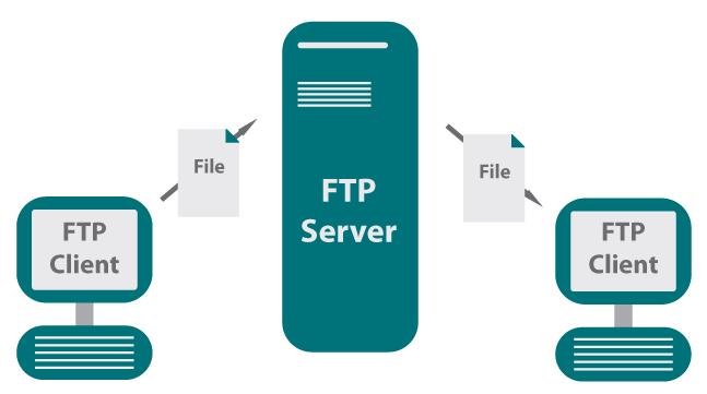 Fungsi FTP Server