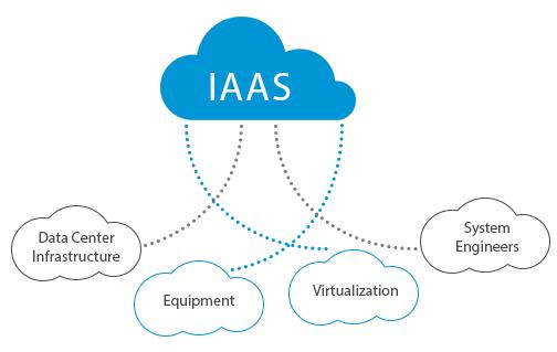 Jenis-Jenis Cloud Computing IAAS