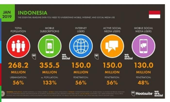 Pengertian Media Sosial Adalah