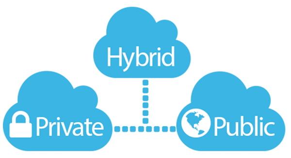Jenis-Jenis Cloud Computing Berdasarkan Penggunaannya