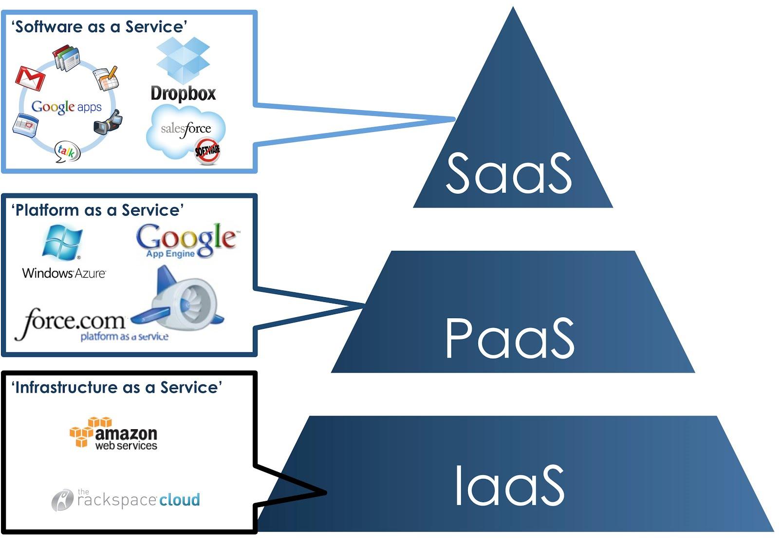 Jenis-Jenis Cloud Computing