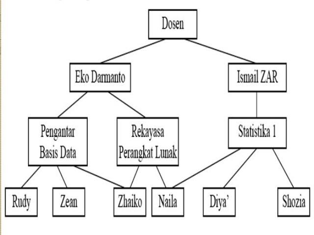 Pengertian Model Basis Data dan Contohnya