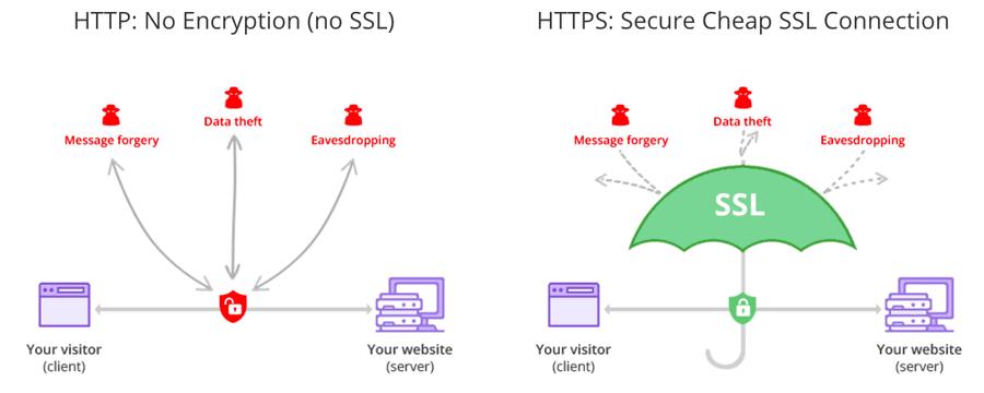 Pengertian HTTPS dan Perbedaannya dengan HTTP