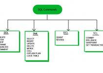 Pengertian DDL
