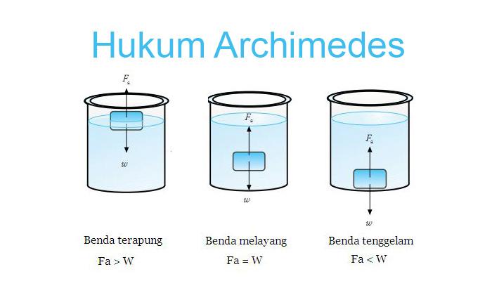 Hukum Archimedes Rumus Bunyi Contoh Soal Pembahasan