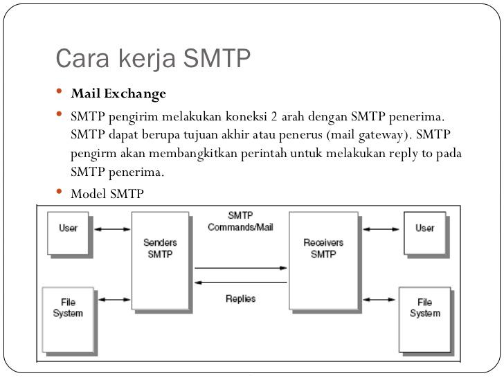 Cara Kerja SMTP