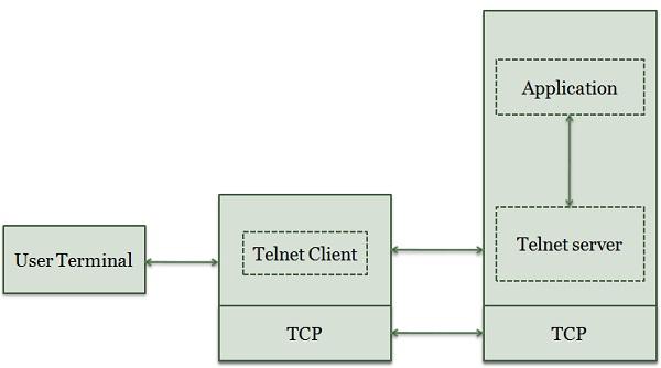 Understanding Telnet and How It Works