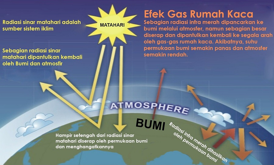 The Definition of the Greenhouse Effect Is