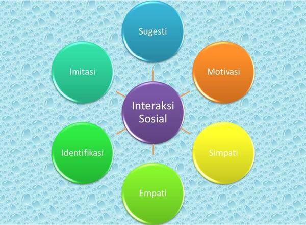 6 Faktor Pendorong Interaksi Sosial Penjelasannya Lengkap