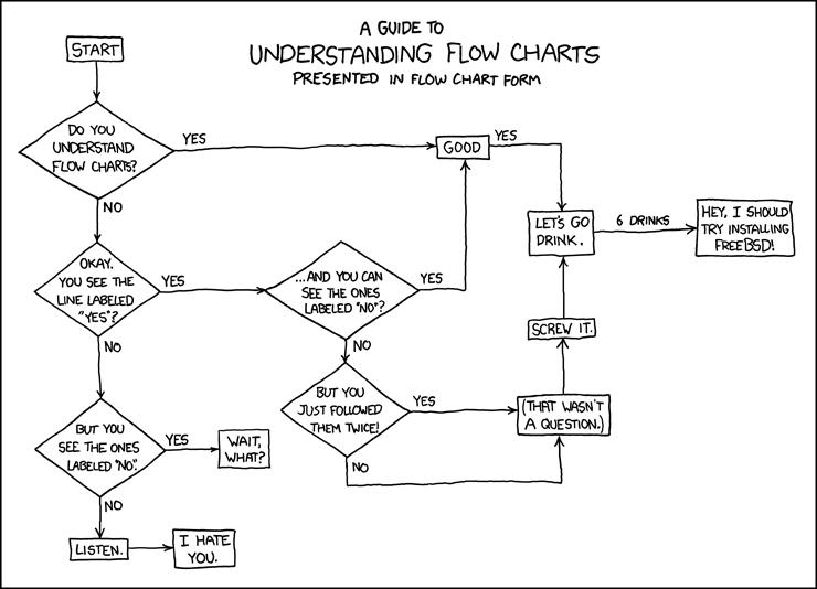 Jenis-Jenis Flowchart Dokumen