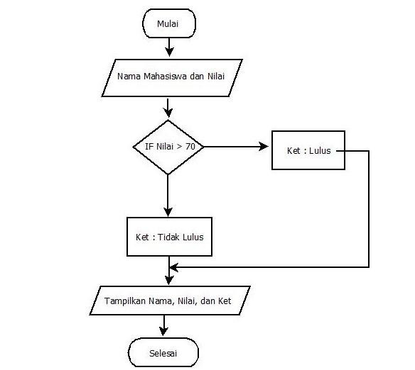Jenis-Jenis Flowchart Skematis