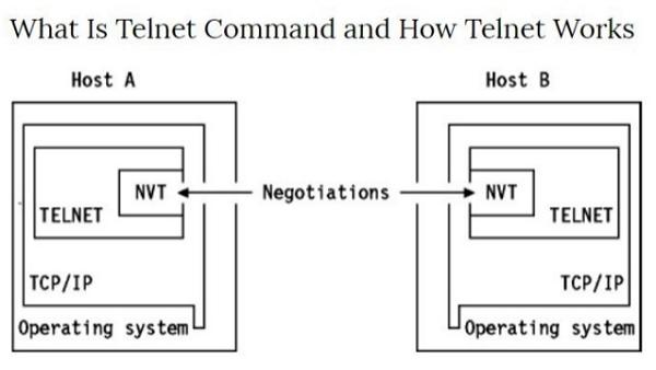 Telnet Function