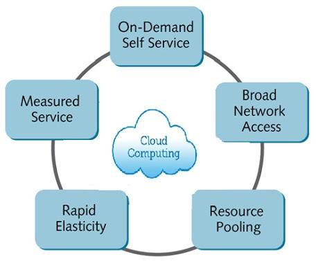Karakteristik Cloud Computing dan Kelebihannya