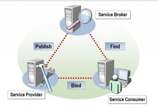 Pengertian Web Service dan Arsitekturnya