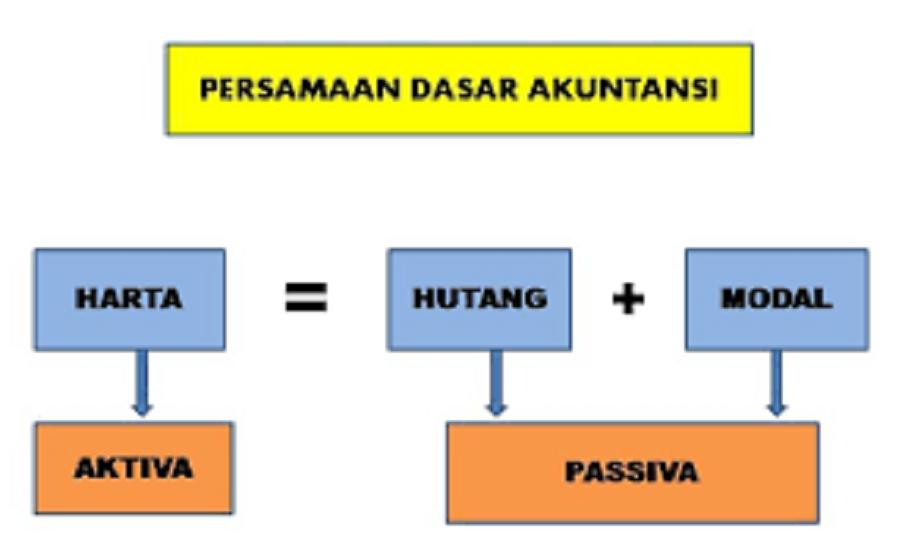 Konsep Persamaan Dasar Akuntansi