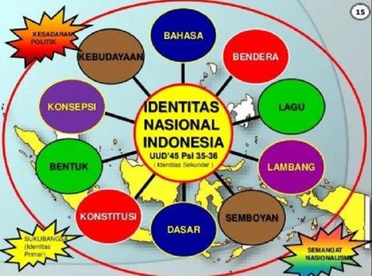 Characteristics of National Identity