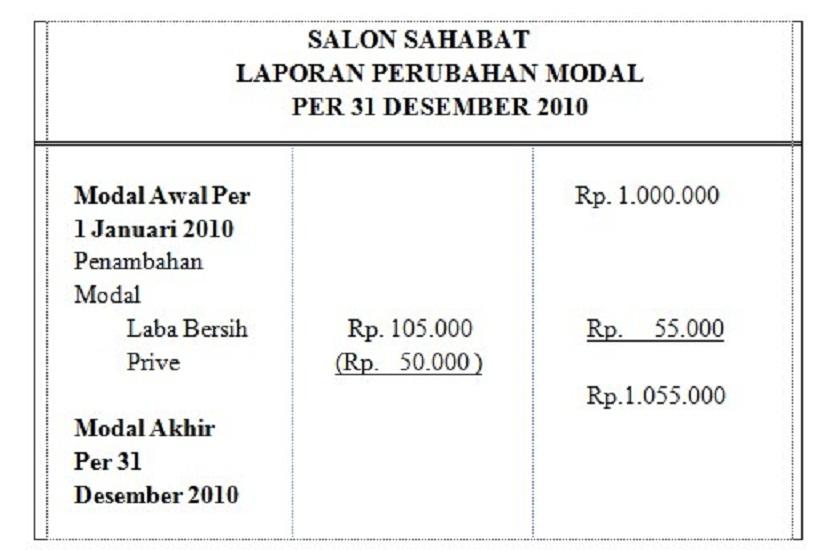 Capital Change Report