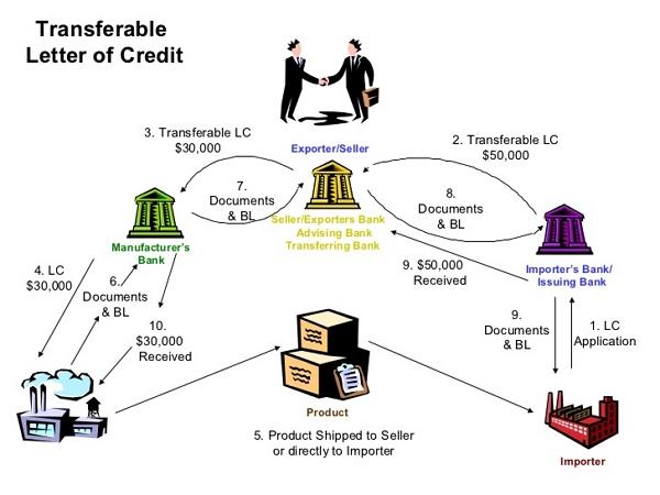 Apa Itu Letter of Credit?