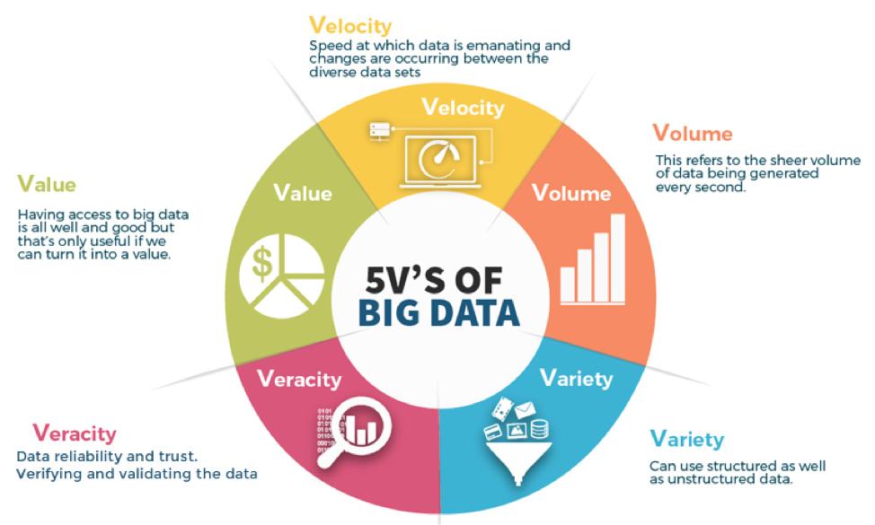 Pengertian Big Data dan Karakteristiknya