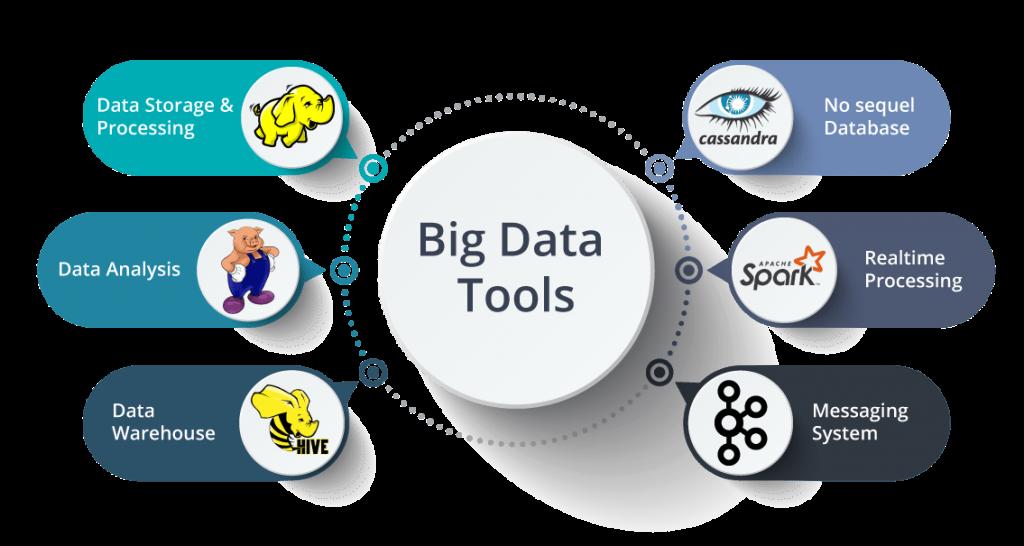 Understanding Big Data Is