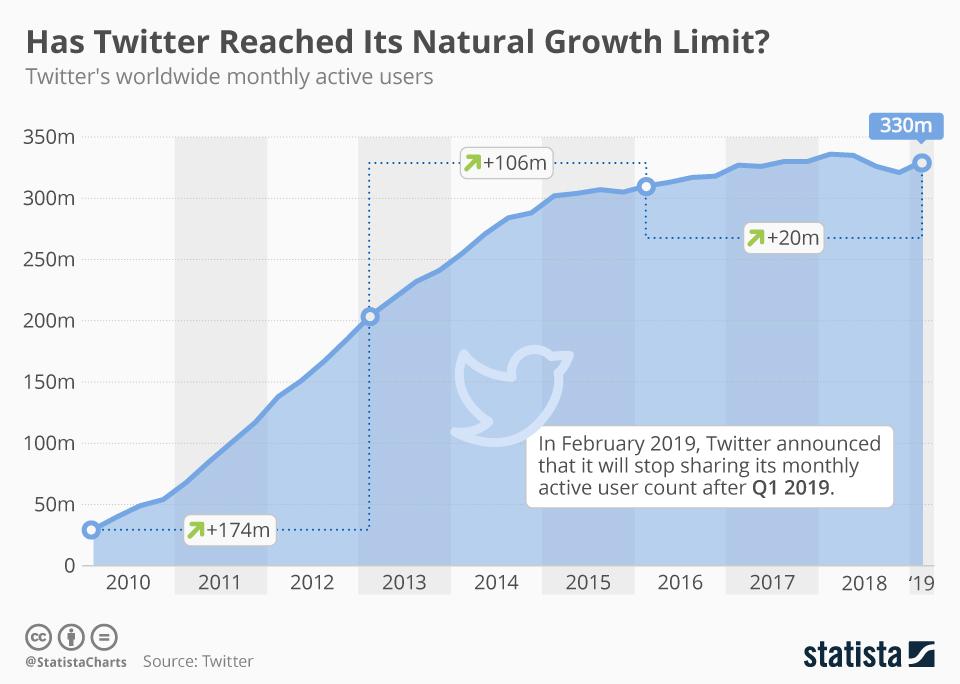 twitter-user-growth