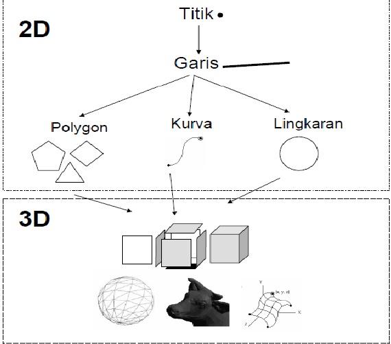 Fungsi Simulasi Visual dalam Berbagai Hal