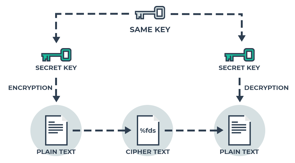skema Symmetric key