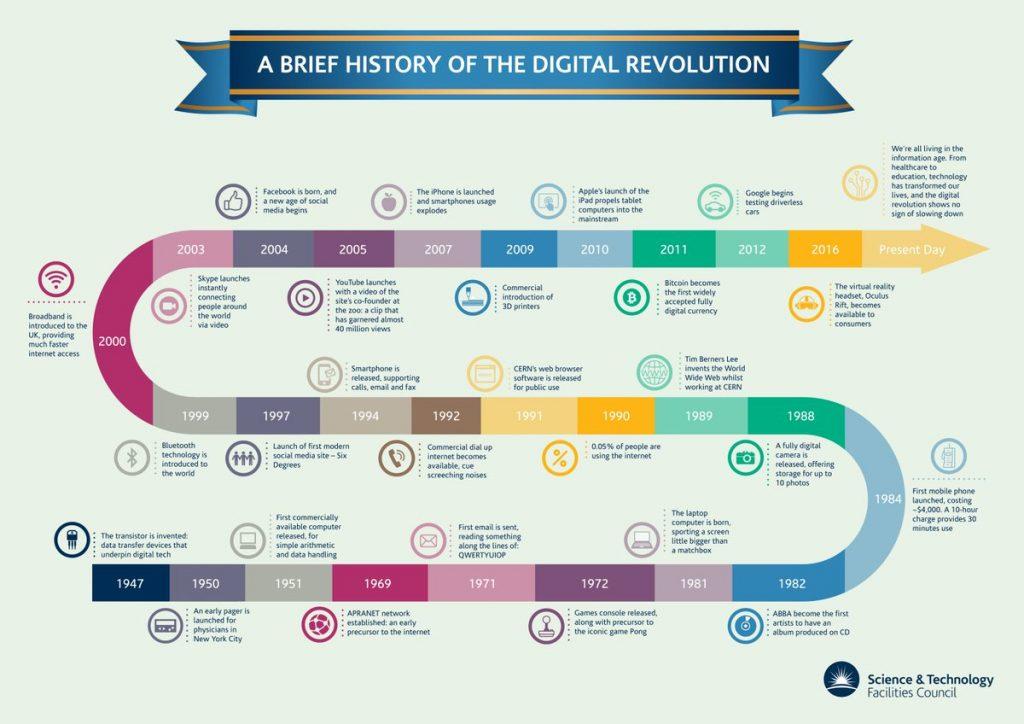 Apa itu Revolusi Digital? Revolusi Digital adalah